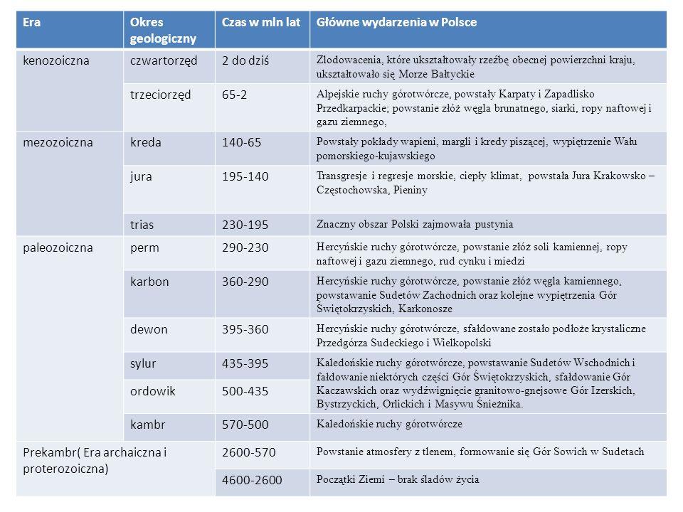 Geologiczne dzieje Polski EraOkres geologiczny Czas w mln latGłówne wydarzenia w Polsce kenozoicznaczwartorzęd2 do dziś Zlodowacenia, które ukształtow