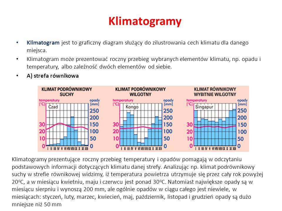 Klimatogramy Klimatogram jest to graficzny diagram służący do zilustrowania cech klimatu dla danego miejsca. Klimatogram może prezentować roczny przeb