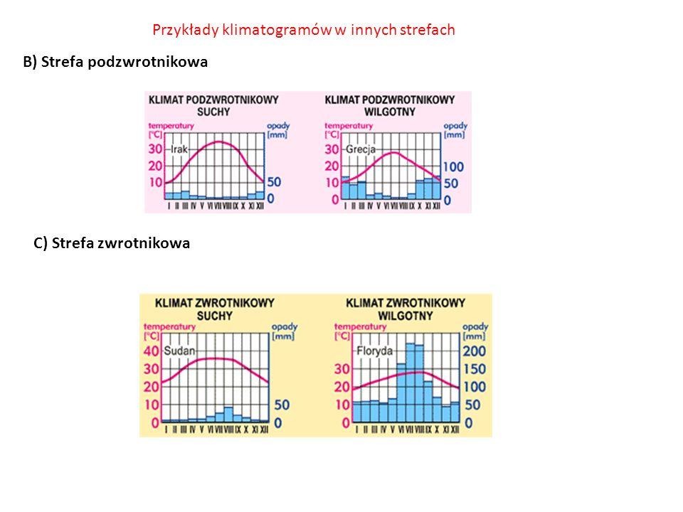 B) Strefa podzwrotnikowa Przykłady klimatogramów w innych strefach C) Strefa zwrotnikowa