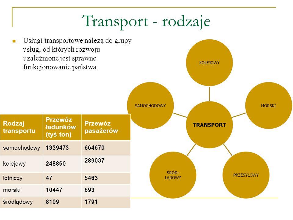 Transport - rodzaje Usługi transportowe nalezą do grupy usług, od których rozwoju uzależnione jest sprawne funkcjonowanie państwa. Rodzaj transportu P
