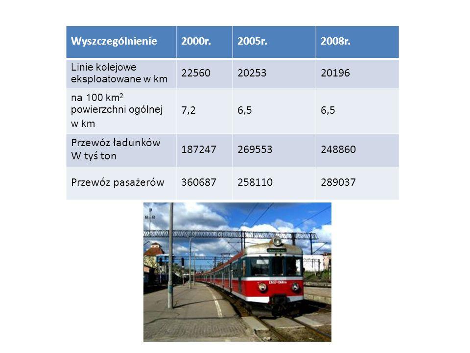 Główne linie kolejowe w Polsce Najważniejsze linie kolejowe w Polsce to: tzw.