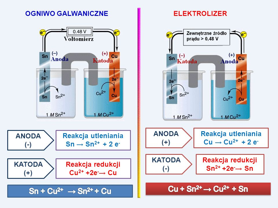OGNIWO GALWANICZNEELEKTROLIZER Samorzutna reakcja chemiczna generuje różnicę potencjałów Różnica potencjałów wymusza reakcje, które nie mogą przebiegać samorzutnie Anoda – znak - – proces utlenianiaAnoda – znak + – proces utleniania Katoda – znak + – proces redukcjiKatoda – znak - – proces redukcji Katoda:oks 1 + n 1 e red 1 | n 2 Anoda:red 2 oks 2 + n 2 e | n 1 -------------------------------------------------- n 2 oks 1 + n 1 red 2 n 2 red 1 + n 1 oks 2 Schemat obwodu do elektrolizy Katoda(-) jest elektrodą, na której zachodzi proces redukcji (pobierania elektronów z elektrody), anoda(+) –elektrodą, na której zachodzi utlenianie (dostarczanie elektronów do elektrody).