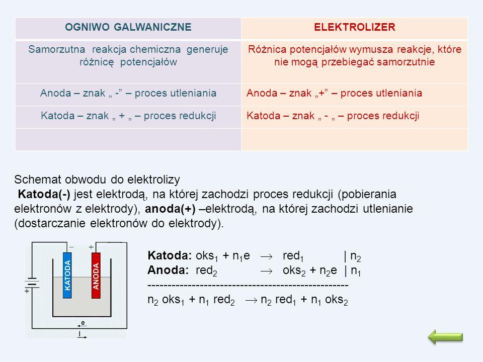 OGNIWO GALWANICZNEELEKTROLIZER Samorzutna reakcja chemiczna generuje różnicę potencjałów Różnica potencjałów wymusza reakcje, które nie mogą przebiega