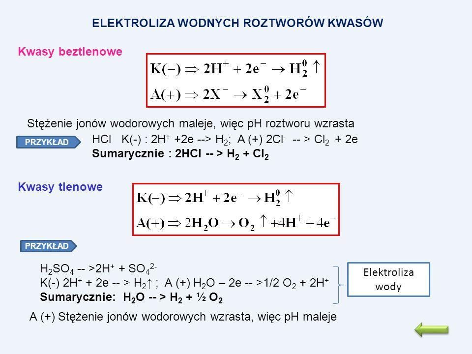 ELEKTROLIZA WODNYCH ROZTWORÓW KWASÓW Kwasy beztlenowe Stężenie jonów wodorowych maleje, więc pH roztworu wzrasta A (+) Stężenie jonów wodorowych wzras
