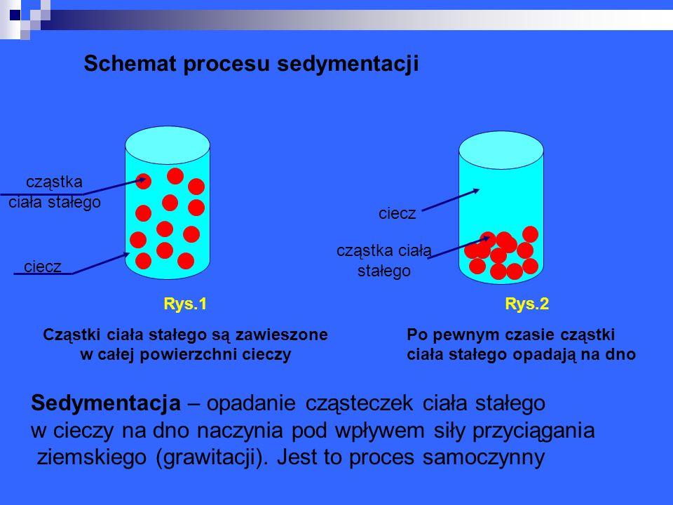 cząstka ciała stałego ciecz Schemat procesu sedymentacji Sedymentacja – opadanie cząsteczek ciała stałego w cieczy na dno naczynia pod wpływem siły pr
