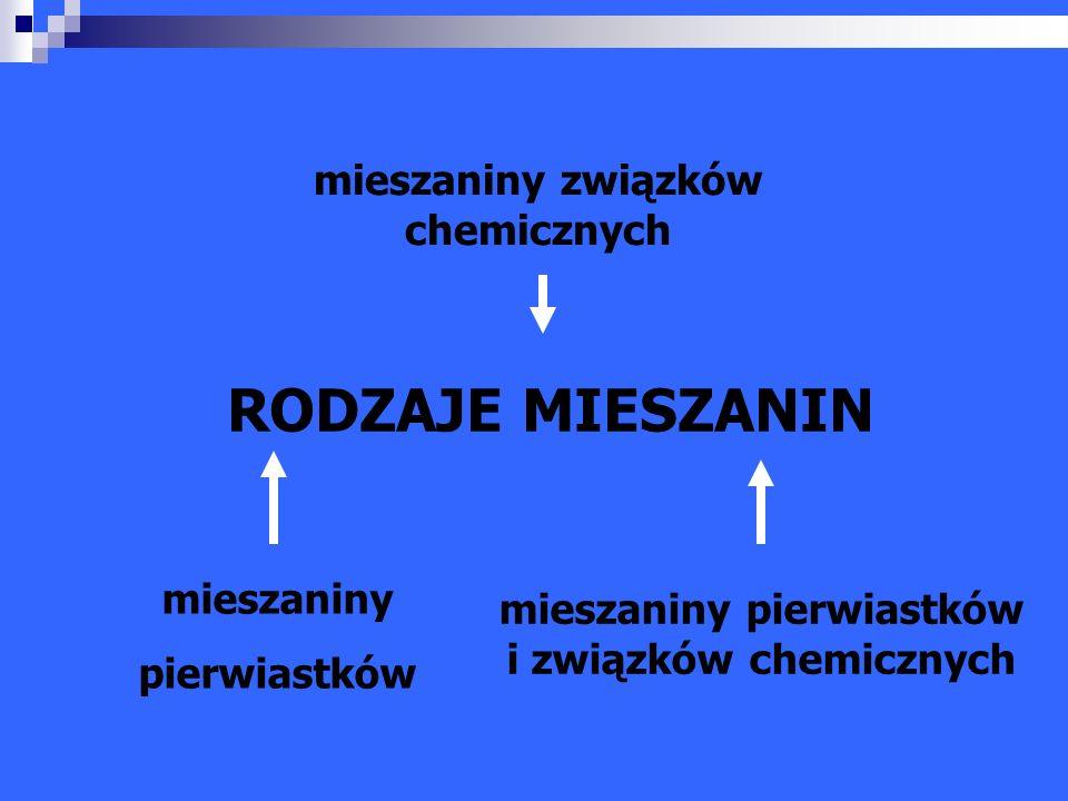 RODZAJE MIESZANIN mieszaniny pierwiastków mieszaniny pierwiastków i związków chemicznych mieszaniny związków chemicznych