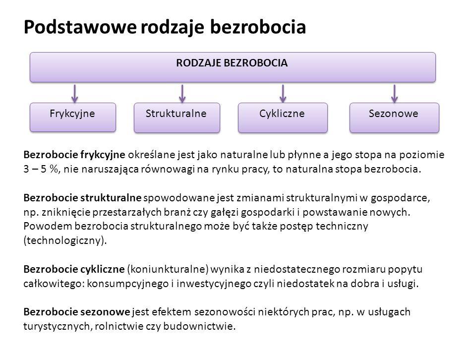 Podstawowe rodzaje bezrobocia RODZAJE BEZROBOCIA Frykcyjne Strukturalne Cykliczne Sezonowe Bezrobocie frykcyjne określane jest jako naturalne lub płyn