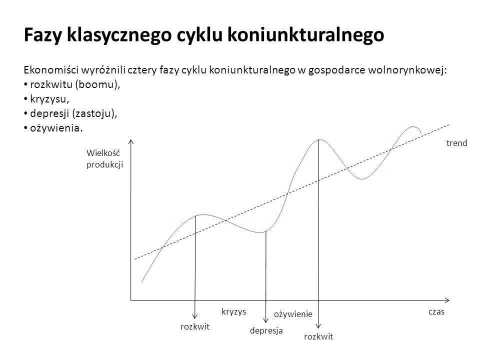 Fazy klasycznego cyklu koniunkturalnego Ekonomiści wyróżnili cztery fazy cyklu koniunkturalnego w gospodarce wolnorynkowej: rozkwitu (boomu), kryzysu,