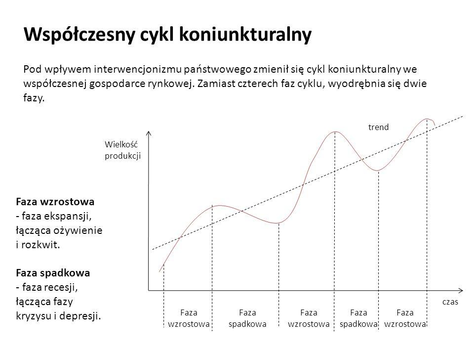 Współczesny cykl koniunkturalny Faza wzrostowa Faza spadkowa trend czas Wielkość produkcji Faza wzrostowa Faza wzrostowa Faza spadkowa Pod wpływem int