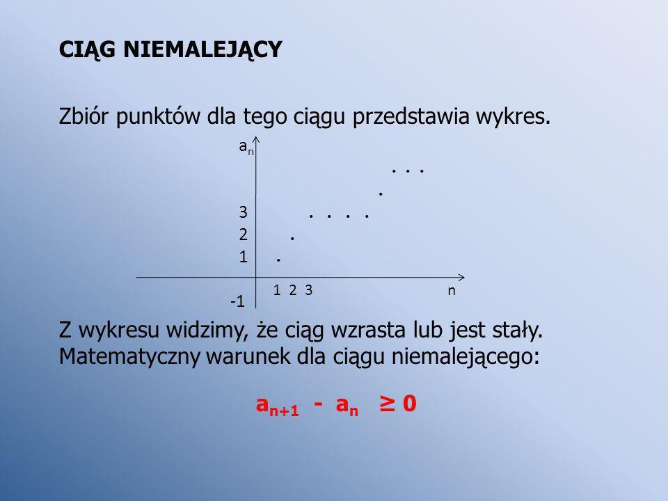 CIĄG NIEMALEJĄCY Zbiór punktów dla tego ciągu przedstawia wykres. Z wykresu widzimy, że ciąg wzrasta lub jest stały. Matematyczny warunek dla ciągu ni
