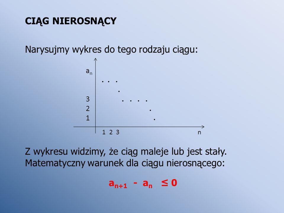 CIĄG NIEROSNĄCY Narysujmy wykres do tego rodzaju ciągu: Z wykresu widzimy, że ciąg maleje lub jest stały. Matematyczny warunek dla ciągu nierosnącego: