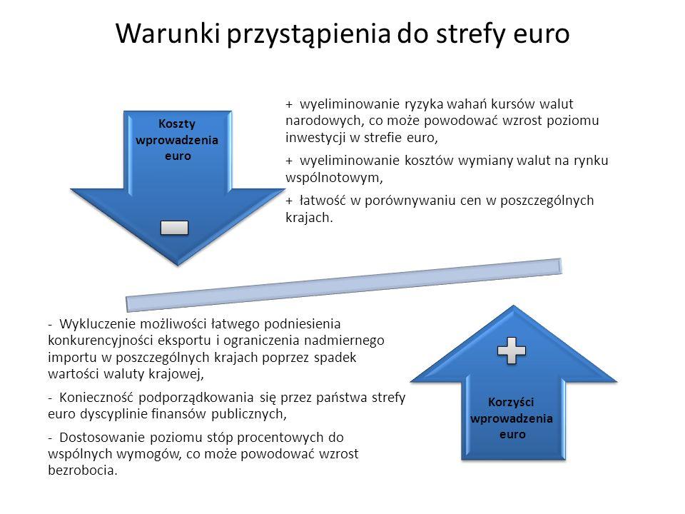 Warunki przystąpienia do strefy euro Korzyści wprowadzenia euro Koszty wprowadzenia euro