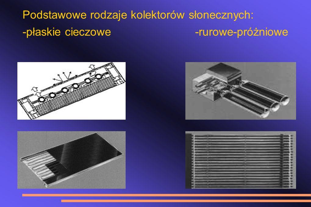 Podstawowe rodzaje kolektorów słonecznych: -płaskie cieczowe-rurowe-próżniowe