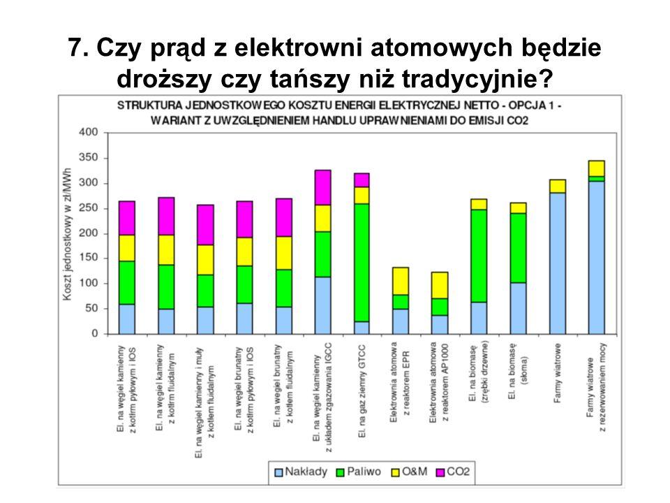 7. Czy prąd z elektrowni atomowych będzie droższy czy tańszy niż tradycyjnie?