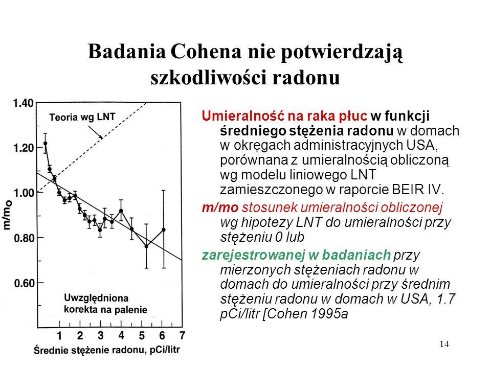 14 Badania Cohena nie potwierdzają szkodliwości radonu Umieralność na raka płuc w funkcji średniego stężenia radonu w domach w okręgach administracyjn