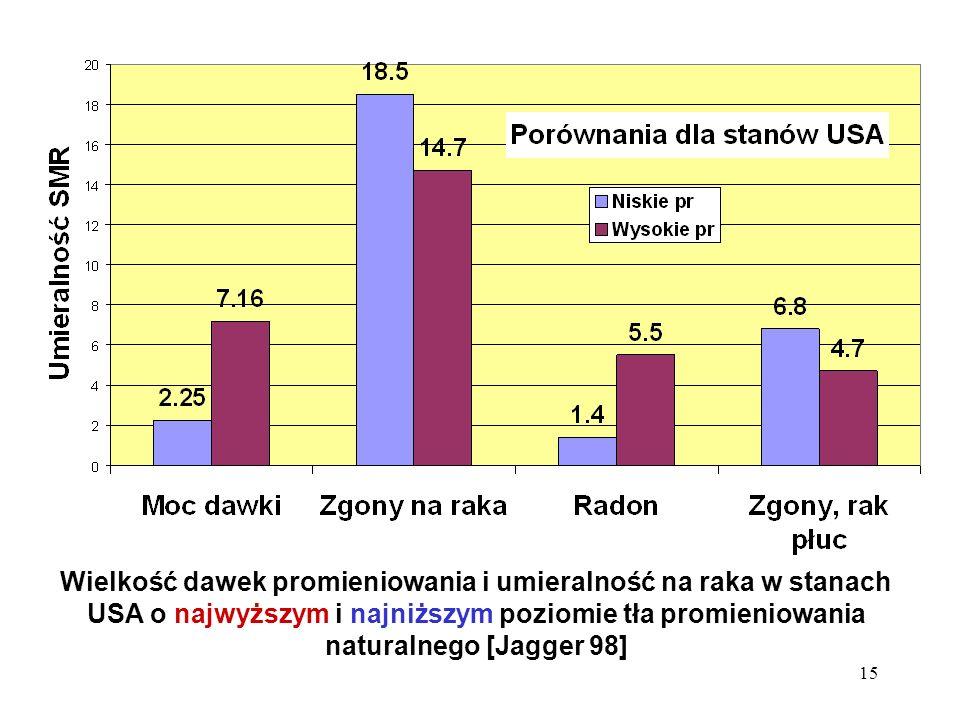 15 Wielkość dawek promieniowania i umieralność na raka w stanach USA o najwyższym i najniższym poziomie tła promieniowania naturalnego [Jagger 98]