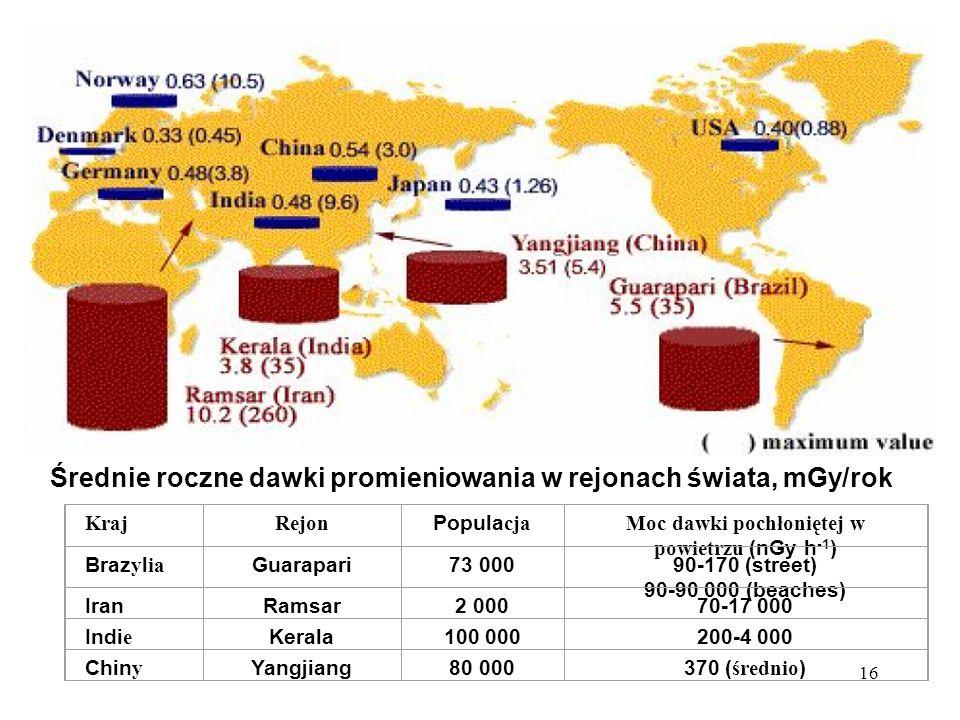 16 Średnie roczne dawki promieniowania w rejonach świata, mGy/rok KrajRejon Popula cja Moc dawki pochłoniętej w powietrzu (nGy h -1 ) Braz y l ia Guar