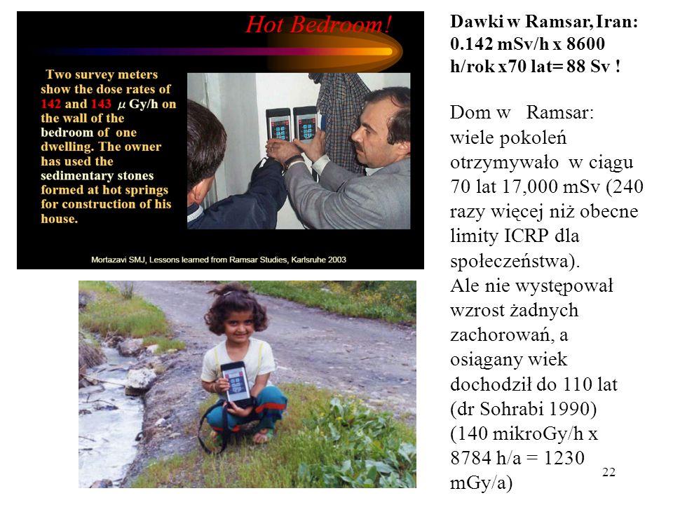 22 Dawki w Ramsar, Iran: 0.142 mSv/h x 8600 h/rok x70 lat= 88 Sv ! Dom w Ramsar: wiele pokoleń otrzymywało w ciągu 70 lat 17,000 mSv (240 razy więcej