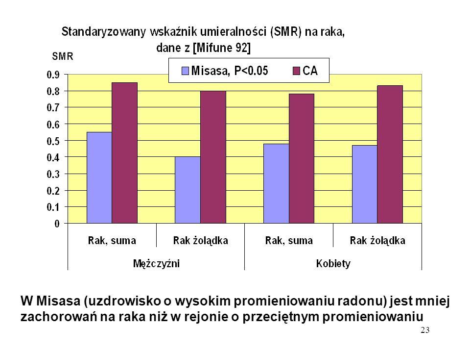 23 W Misasa (uzdrowisko o wysokim promieniowaniu radonu) jest mniej zachorowań na raka niż w rejonie o przeciętnym promieniowaniu