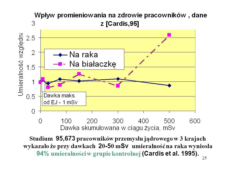 25 Studium 95,673 pracowników przemysłu jądrowego w 3 krajach wykazało że przy dawkach 2 0 -5 0 m Sv umieralność na raka wyniosła 94% umieralności w g