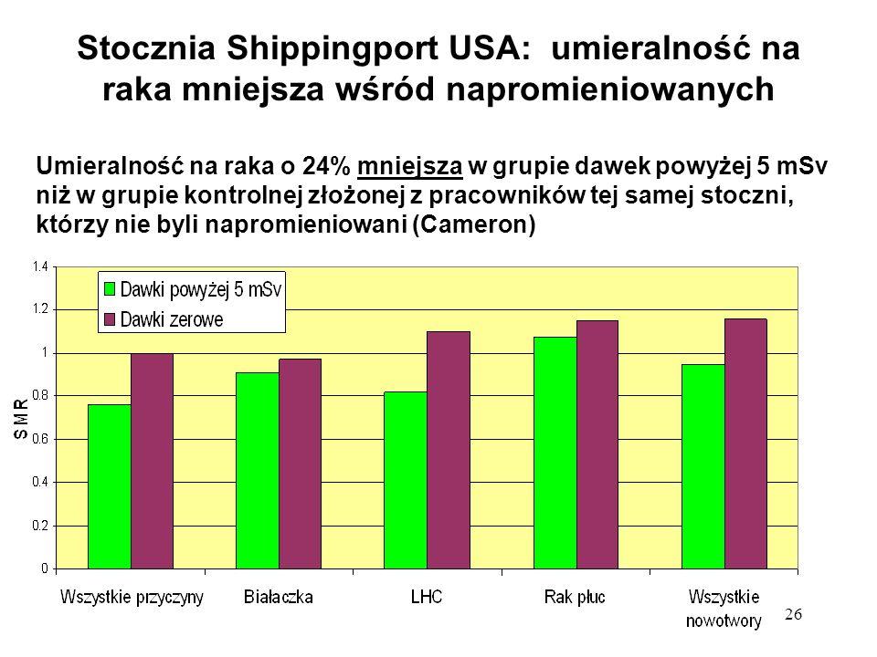 26 Stocznia Shippingport USA: umieralność na raka mniejsza wśród napromieniowanych Umieralność na raka o 24% mniejsza w grupie dawek powyżej 5 mSv niż