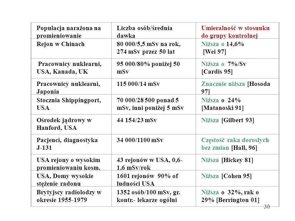 30 Populacja narażona na promieniowanie Liczba osób/średnia dawka Umieralność w stosunku do grupy kontrolnej Rejon w Chinach80 000/5,5 mSv na rok, 274
