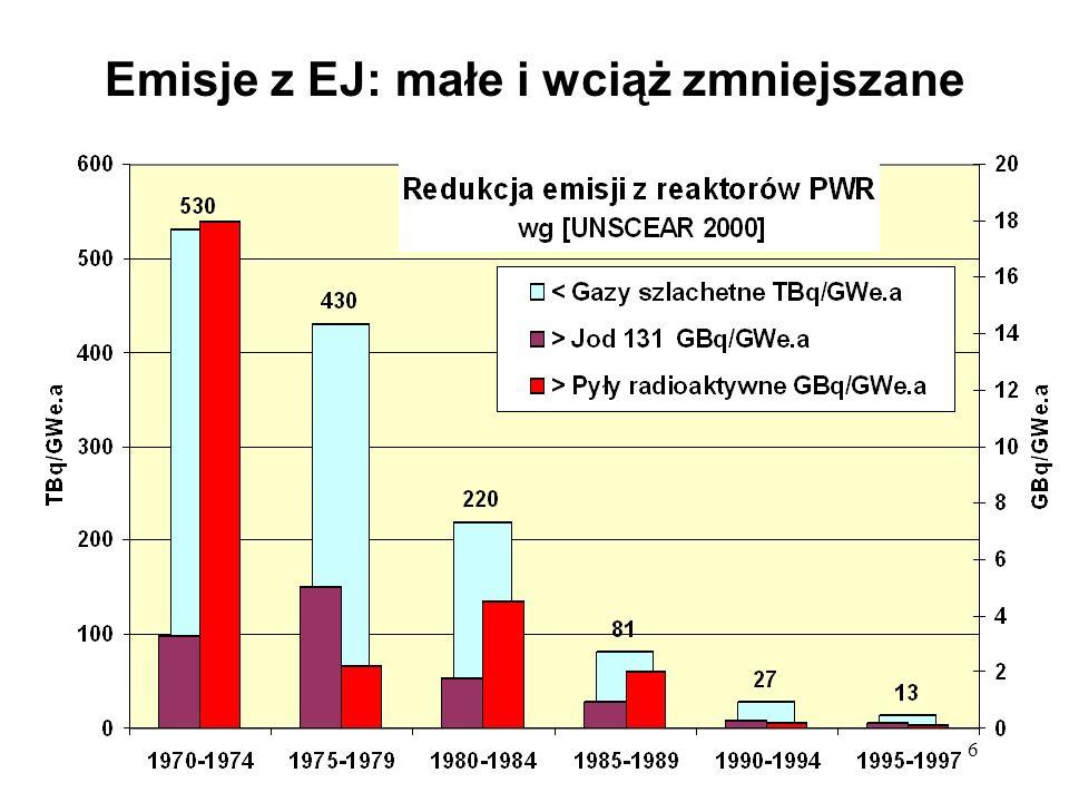 6 Emisje z EJ: małe i wciąż zmniejszane