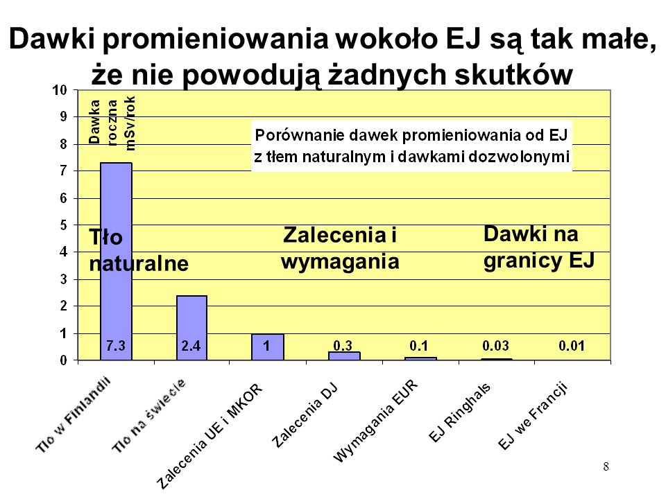 8 Dawki promieniowania wokoło EJ są tak małe, że nie powodują żadnych skutków Tło naturalne Zalecenia i wymagania Dawki na granicy EJ