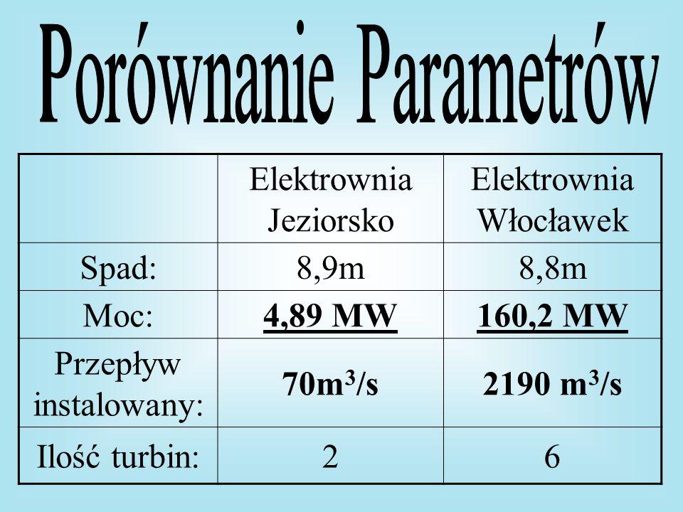 Elektrownia Jeziorsko Elektrownia Włocławek Spad:8,9m8,8m Moc:4,89 MW160,2 MW Przepływ instalowany: 70m 3 /s2190 m 3 /s Ilość turbin:26
