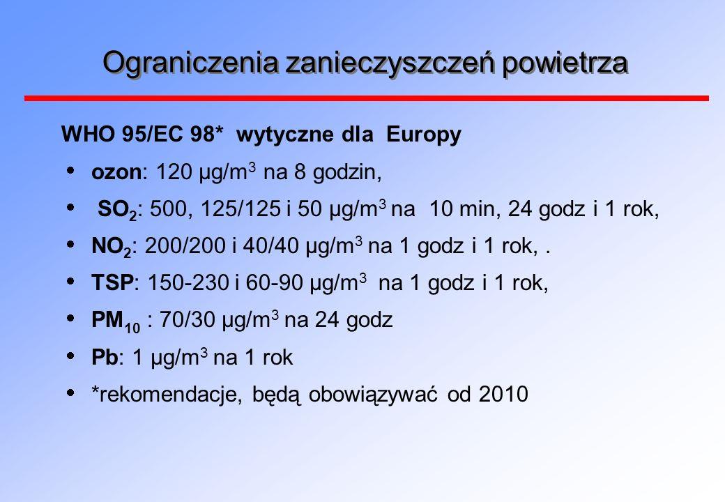 Ograniczenia zanieczyszczeń powietrza WHO 95/EC 98* wytyczne dla Europy ozon: 120 μg/m 3 na 8 godzin, SO 2 : 500, 125/125 i 50 μg/m 3 na 10 min, 24 godz i 1 rok, NO 2 : 200/200 i 40/40 μg/m 3 na 1 godz i 1 rok,.