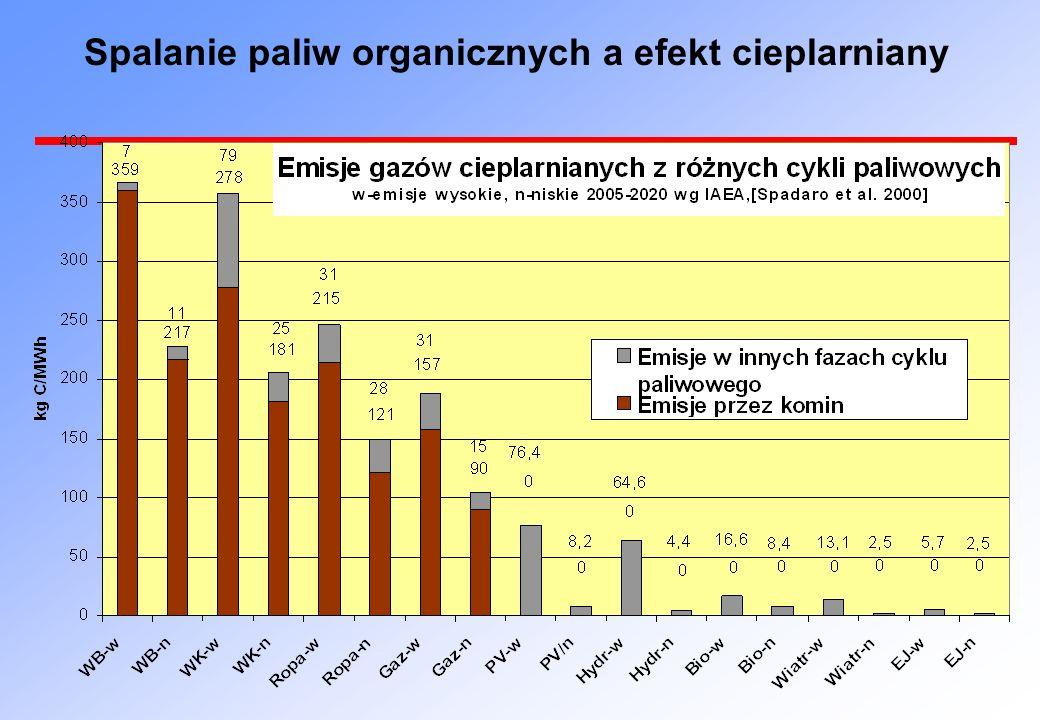 Spalanie paliw organicznych a efekt cieplarniany