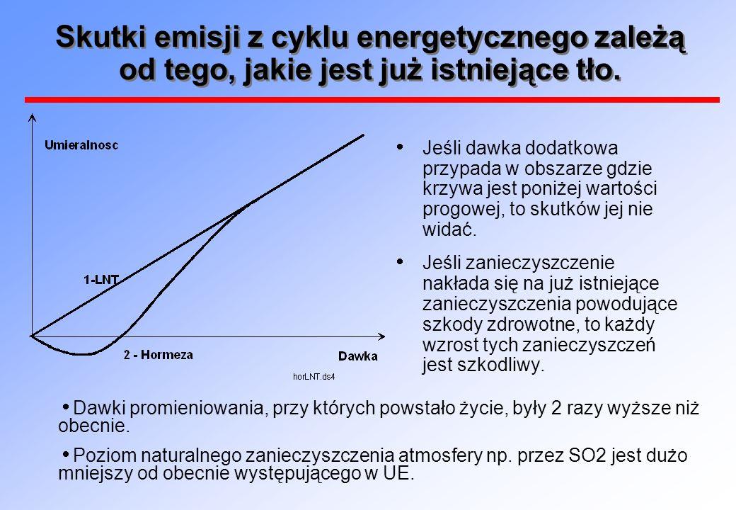 Skutki emisji z cyklu energetycznego zależą od tego, jakie jest już istniejące tło.