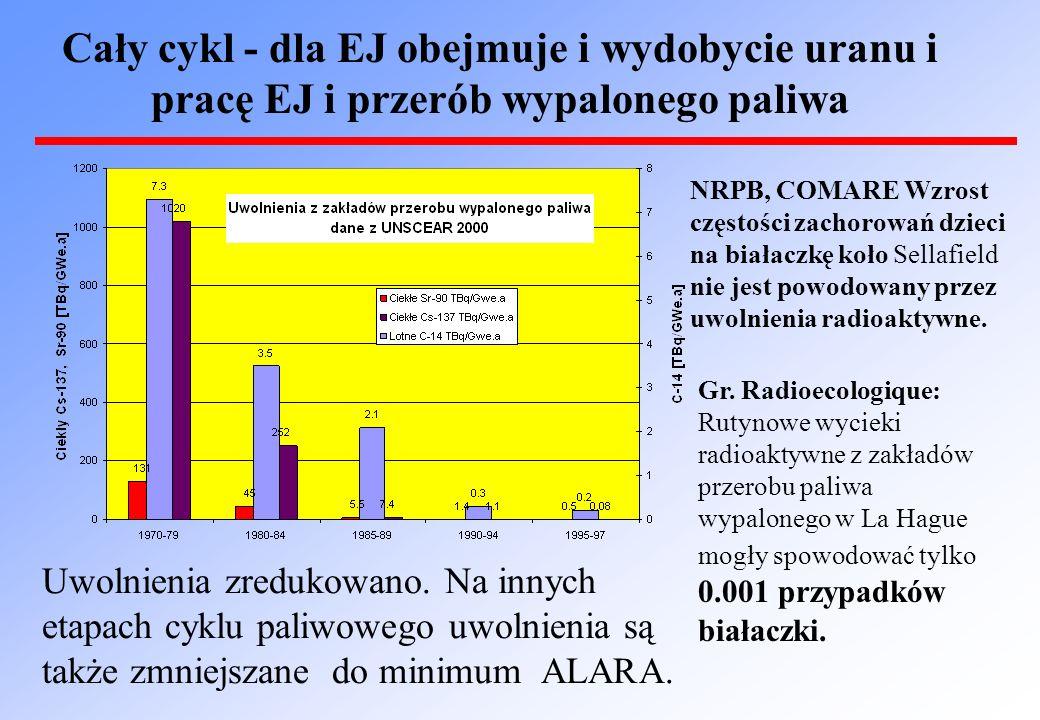 Cały cykl - dla EJ obejmuje i wydobycie uranu i pracę EJ i przerób wypalonego paliwa NRPB, COMARE Wzrost częstości zachorowań dzieci na białaczkę koło Sellafield nie jest powodowany przez uwolnienia radioaktywne.