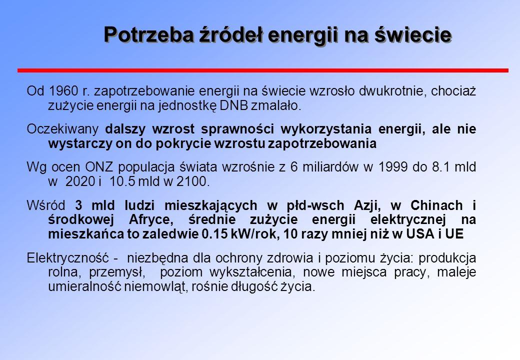 Potrzeba źródeł energii na świecie Od 1960 r.