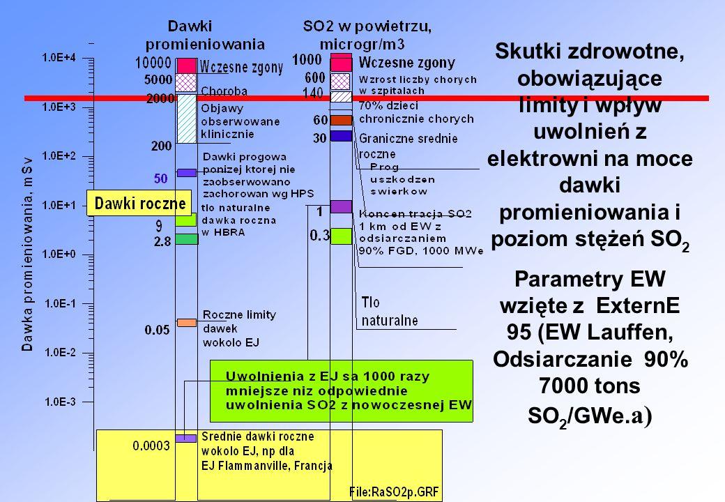 Skutki zdrowotne, obowiązujące limity i wpływ uwolnień z elektrowni na moce dawki promieniowania i poziom stężeń SO 2 Parametry EW wzięte z ExternE 95 (EW Lauffen, Odsiarczanie 90% 7000 tons SO 2 /GWe.