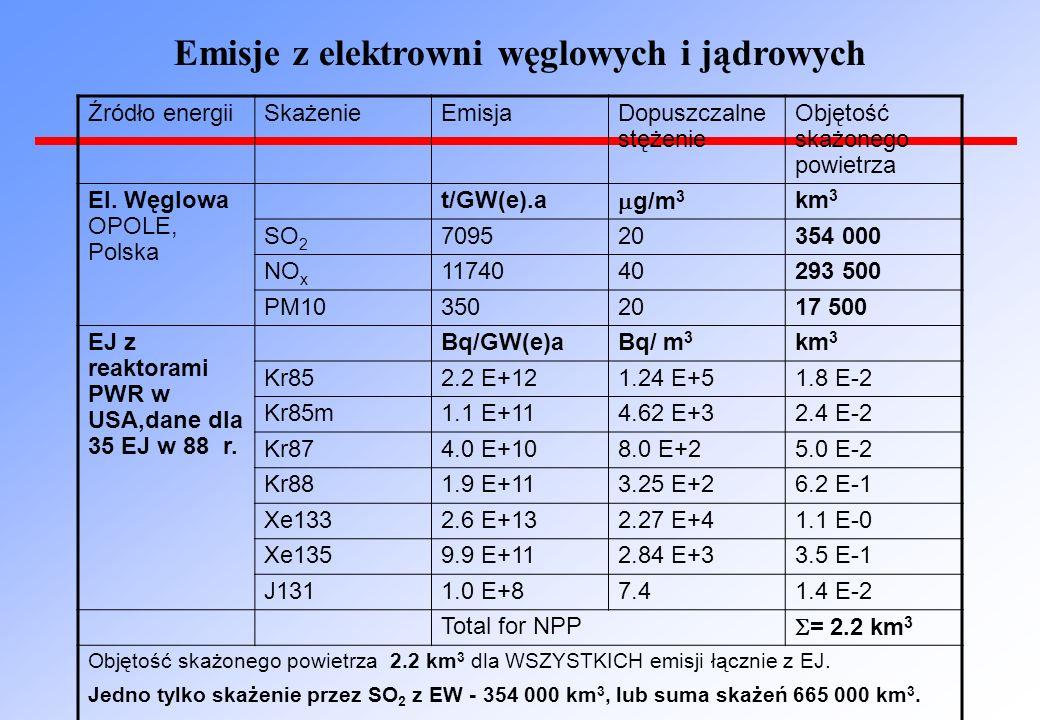 Źródło energiiSkażenieEmisjaDopuszczalne stężenie Objętość skażonego powietrza El.