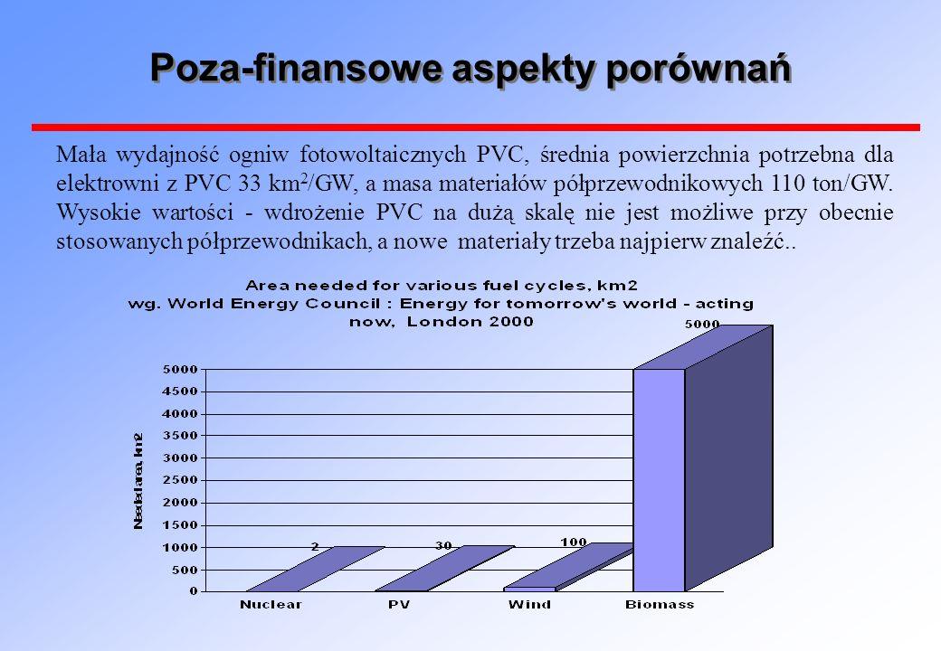 Poza-finansowe aspekty porównań Mała wydajność ogniw fotowoltaicznych PVC, średnia powierzchnia potrzebna dla elektrowni z PVC 33 km 2 /GW, a masa materiałów półprzewodnikowych 110 ton/GW.
