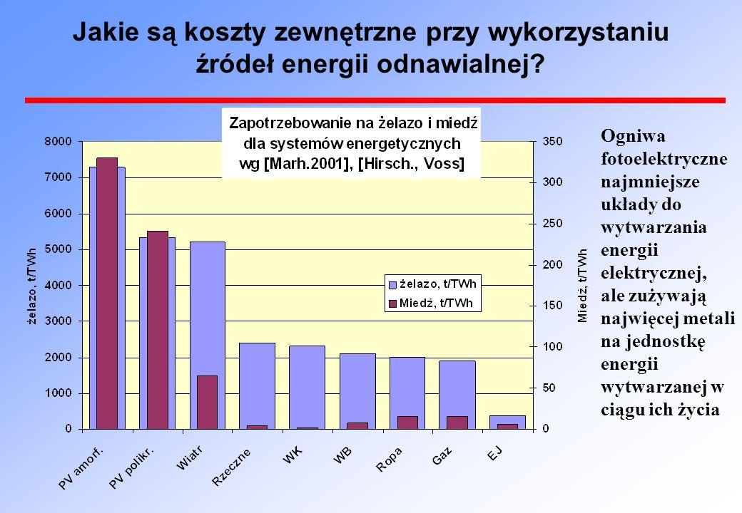 Jakie są koszty zewnętrzne przy wykorzystaniu źródeł energii odnawialnej.