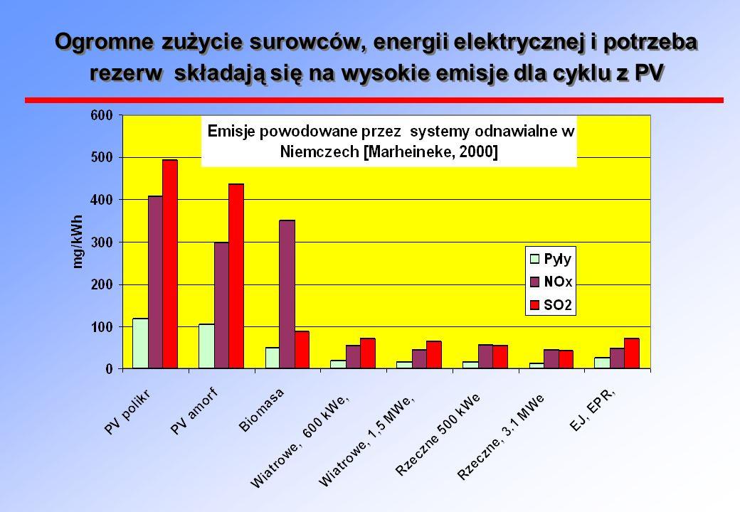 Ogromne zużycie surowców, energii elektrycznej i potrzeba rezerw składają się na wysokie emisje dla cyklu z PV