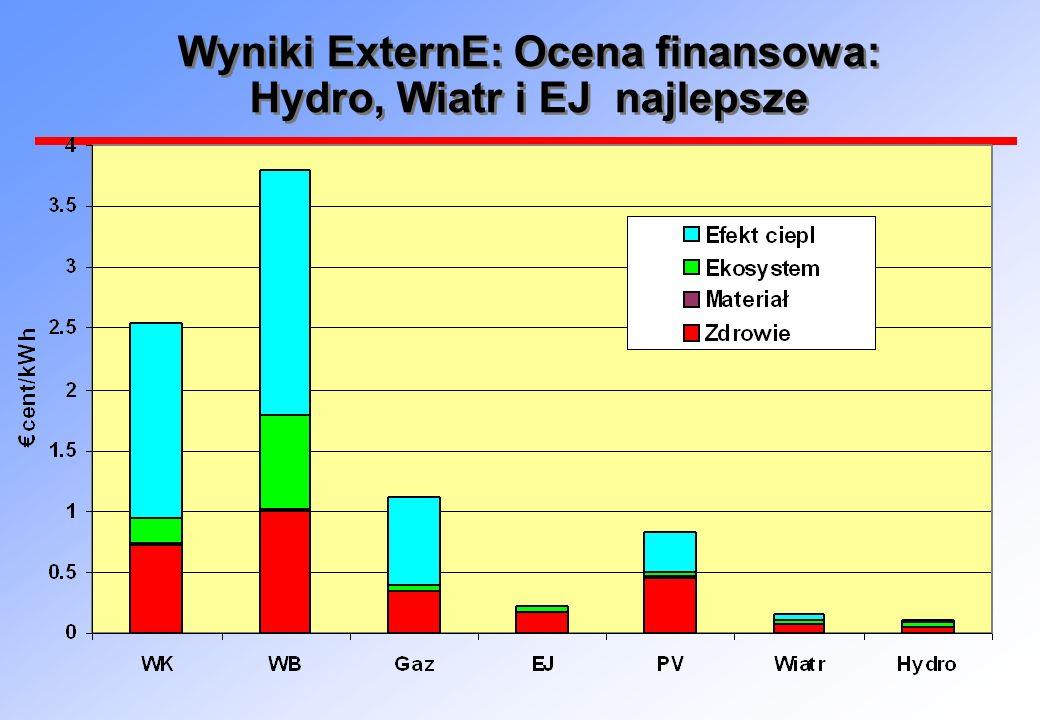 Wyniki ExternE: Ocena finansowa: Hydro, Wiatr i EJ najlepsze