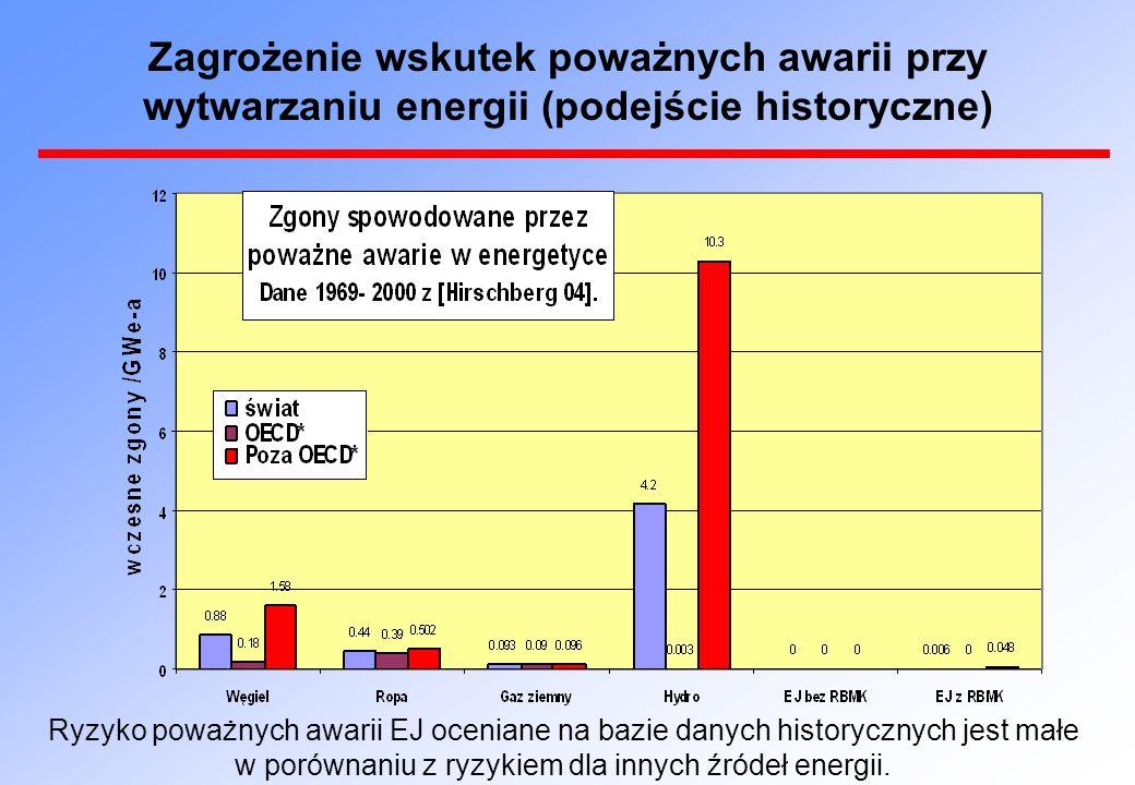 Ryzyko poważnych awarii EJ oceniane na bazie danych historycznych jest małe w porównaniu z ryzykiem dla innych źródeł energii.