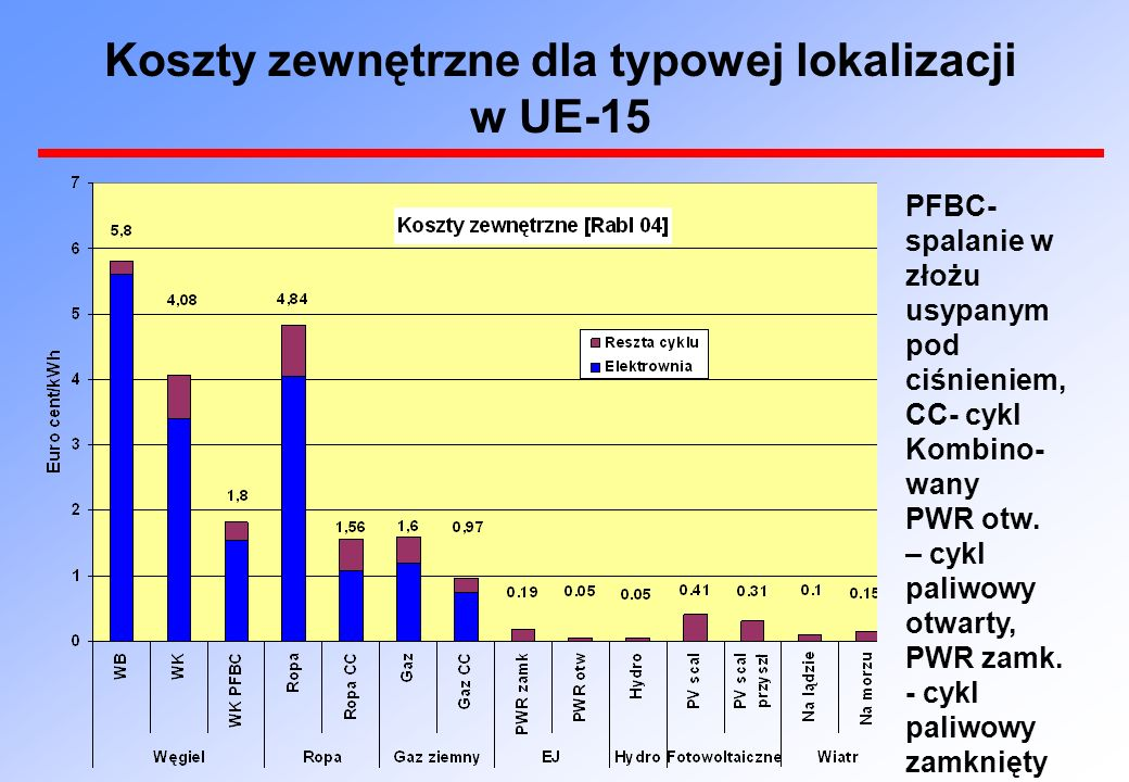 Koszty zewnętrzne dla typowej lokalizacji w UE-15 PFBC- spalanie w złożu usypanym pod ciśnieniem, CC- cykl Kombino- wany PWR otw.