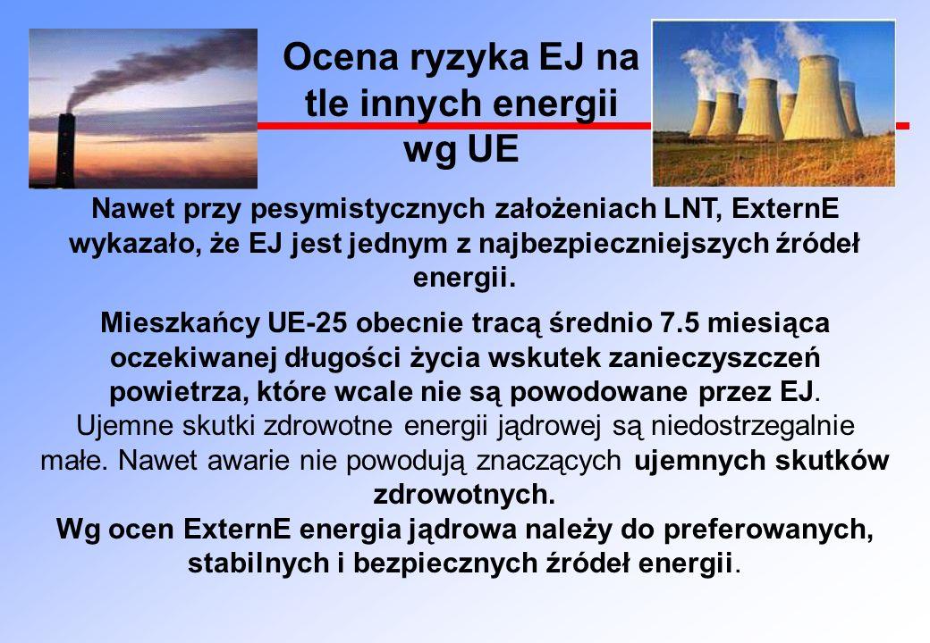 Ocena ryzyka EJ na tle innych energii wg UE Nawet przy pesymistycznych założeniach LNT, ExternE wykazało, że EJ jest jednym z najbezpieczniejszych źródeł energii.