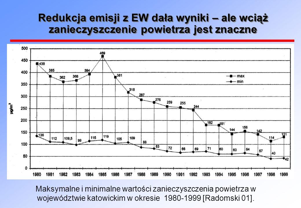 Redukcja emisji z EW dała wyniki – ale wciąż zanieczyszczenie powietrza jest znaczne Maksymalne i minimalne wartości zanieczyszczenia powietrza w województwie katowickim w okresie 1980-1999 [Radomski 01].