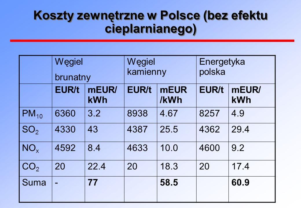 Koszty zewnętrzne w Polsce (bez efektu cieplarnianego) Węgiel brunatny Węgiel kamienny Energetyka polska EUR/tmEUR/ kWh EUR/tmEUR /kWh EUR/tmEUR/ kWh PM 10 63603.289384.6782574.9 SO 2 433043438725.5436229.4 NO x 45928.4463310.046009.2 CO 2 2022.42018.32017.4 Suma-7758.560.9