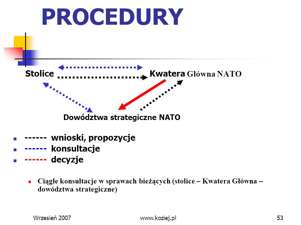 Wrzesień 200753 PROCEDURY Stolice Kwatera Główna NATO Dowództwa strategiczne NATO ------ wnioski, propozycje ------ konsultacje ------ decyzje Ciągłe