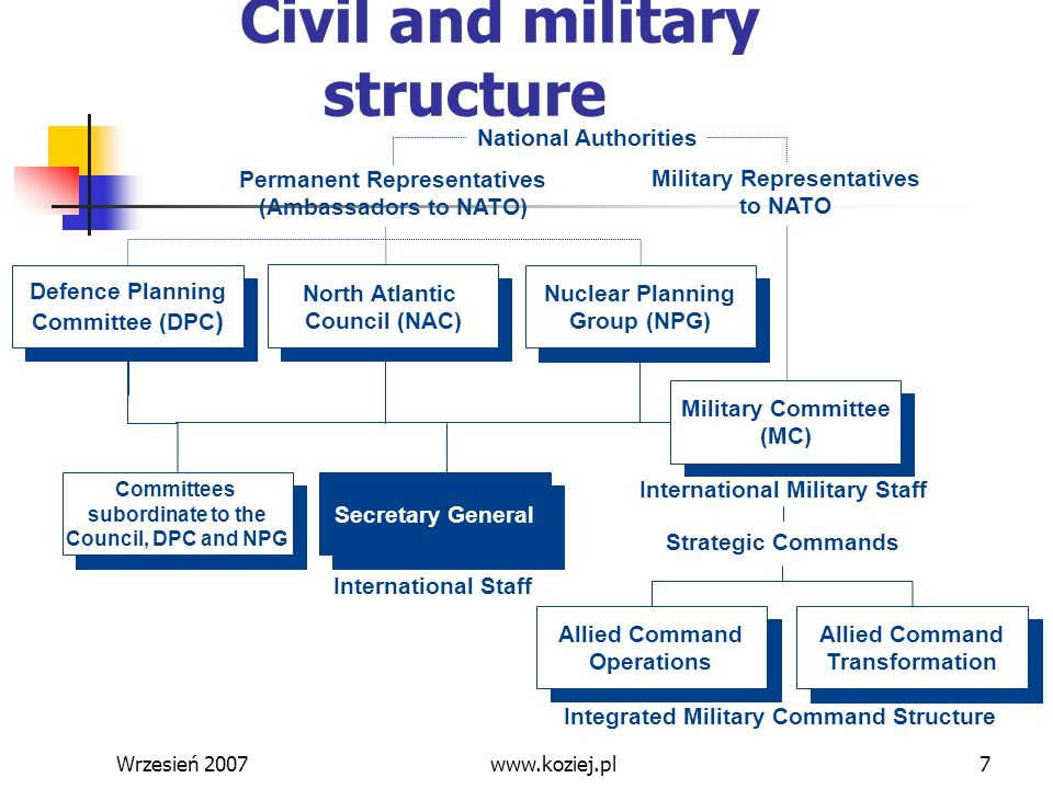 Wrzesień 20077 National Authorities Permanent Representatives (Ambassadors to NATO) Integrated Military Command Structure Strategic Commands Internati