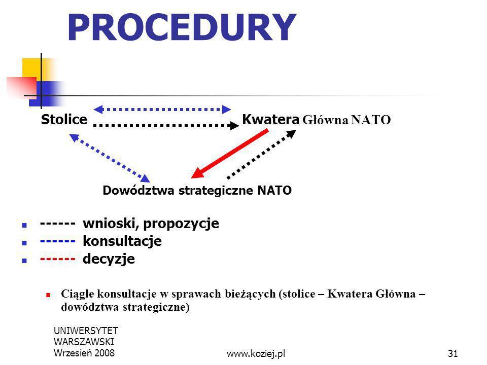 UNIWERSYTET WARSZAWSKI Wrzesień 200831 PROCEDURY Stolice Kwatera Główna NATO Dowództwa strategiczne NATO ------ wnioski, propozycje ------ konsultacje