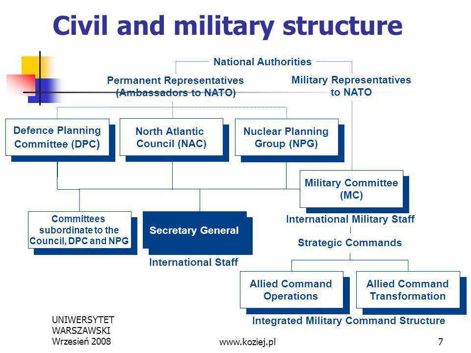 UNIWERSYTET WARSZAWSKI Wrzesień 20087 National Authorities Permanent Representatives (Ambassadors to NATO) Integrated Military Command Structure Strat