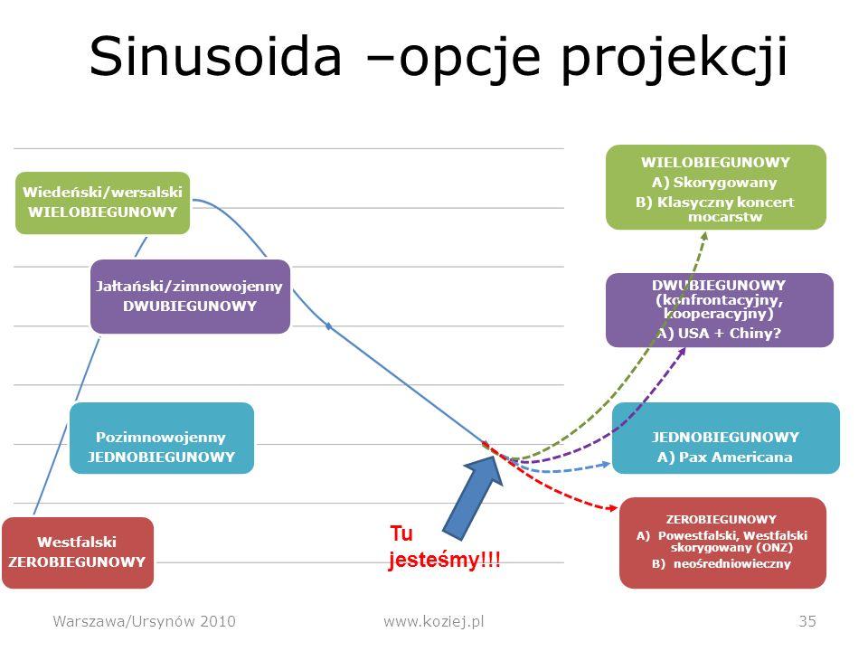 Sinusoida –opcje projekcji Warszawa/Ursynów 2010www.koziej.pl 35 DWUBIEGUNOWY (konfrontacyjny, kooperacyjny) A) USA + Chiny.